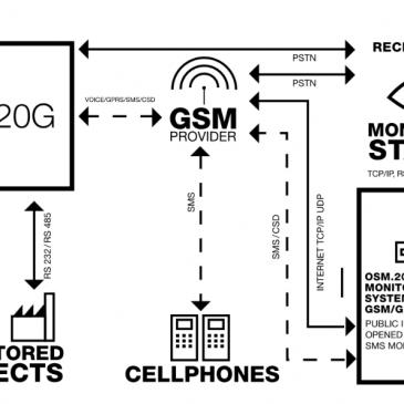 Mensaje SMS para LX20